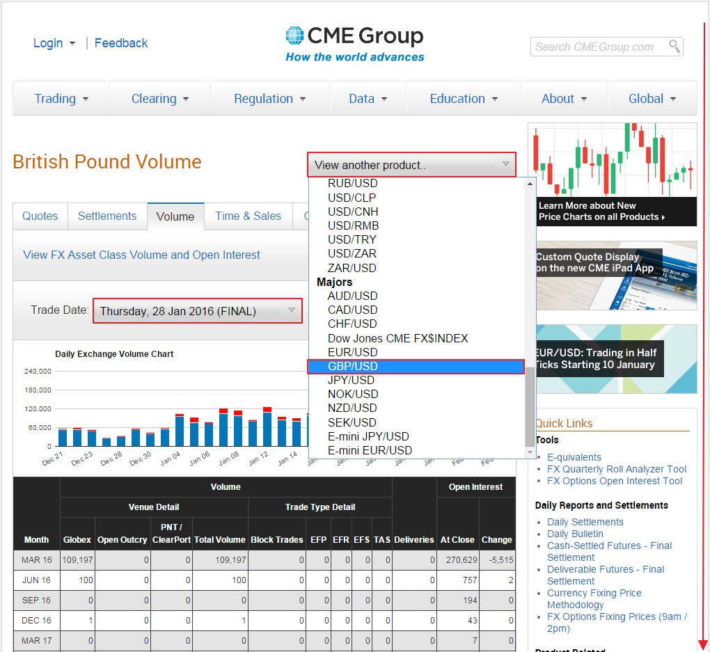 cme group volume and open interest Chicago, feb 14, 2013 /prnewswire/ -- cme group, the world's leading and most diverse derivatives marketplace, announced it reached a record in open interest for its global benchmark nymex light sweet crude oil (wti) futures contracts yesterday, february 13, 2013.