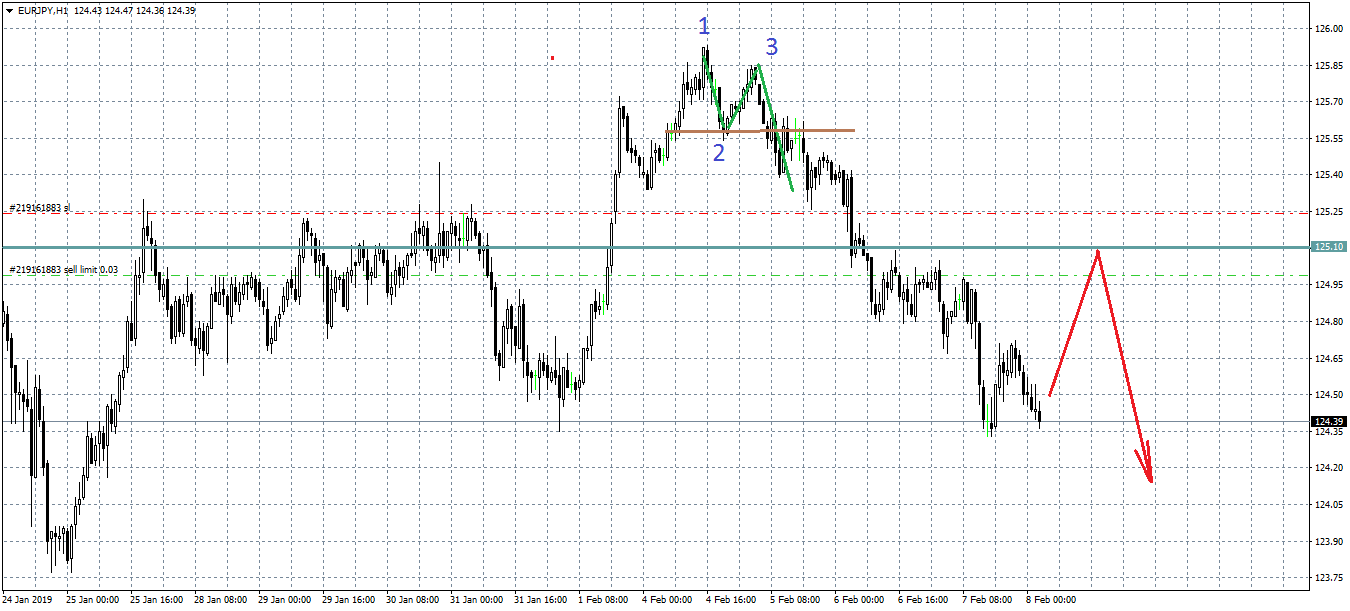 EURJPY  in Technical_attachment